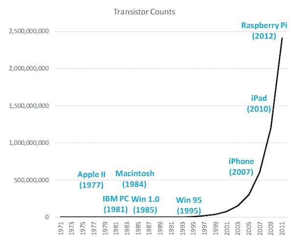 Mooreův zákon